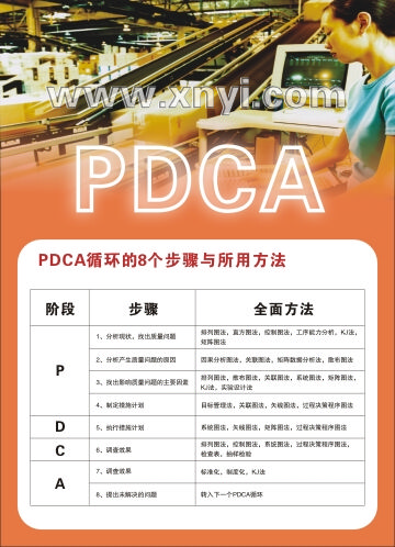 PDCA循环管理挂图